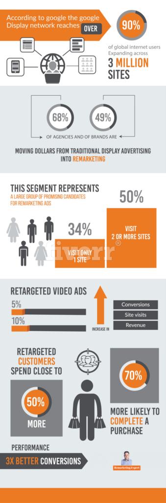 Remarketing Info Graphic