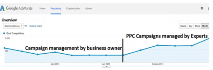 Effective Pay Per Click Management